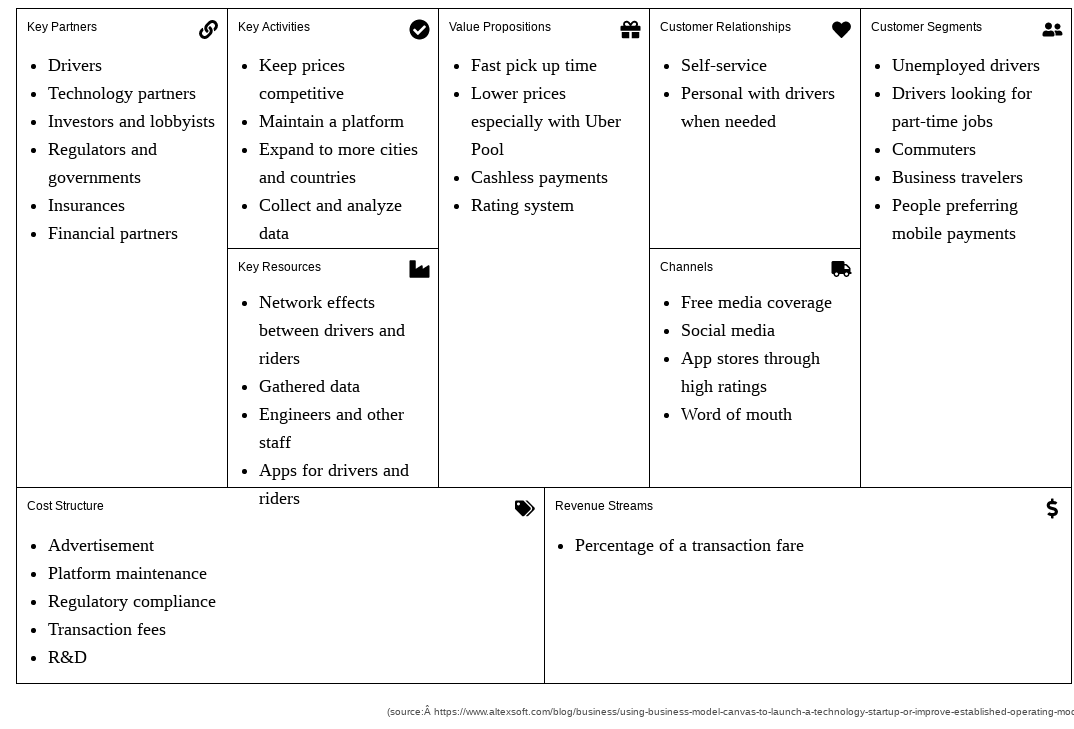 Business Model Canvas Learn By Examples With Free Online Software By Warren Lynch Medium