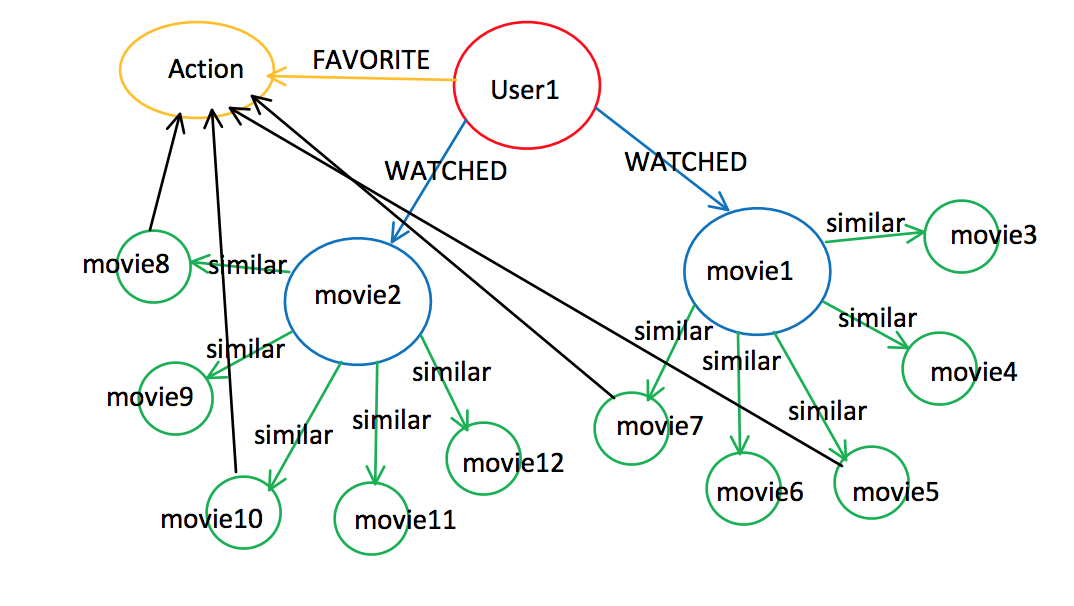 Design a Movie Recommendation System with using Graph