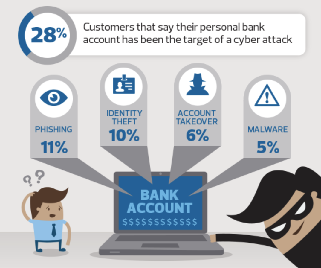 The Future of CyberSecurity in Banking - Céline G  - Medium