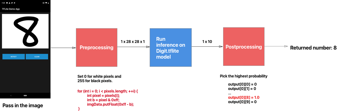 Intro to Machine Learning on Android (Part 2): Building an