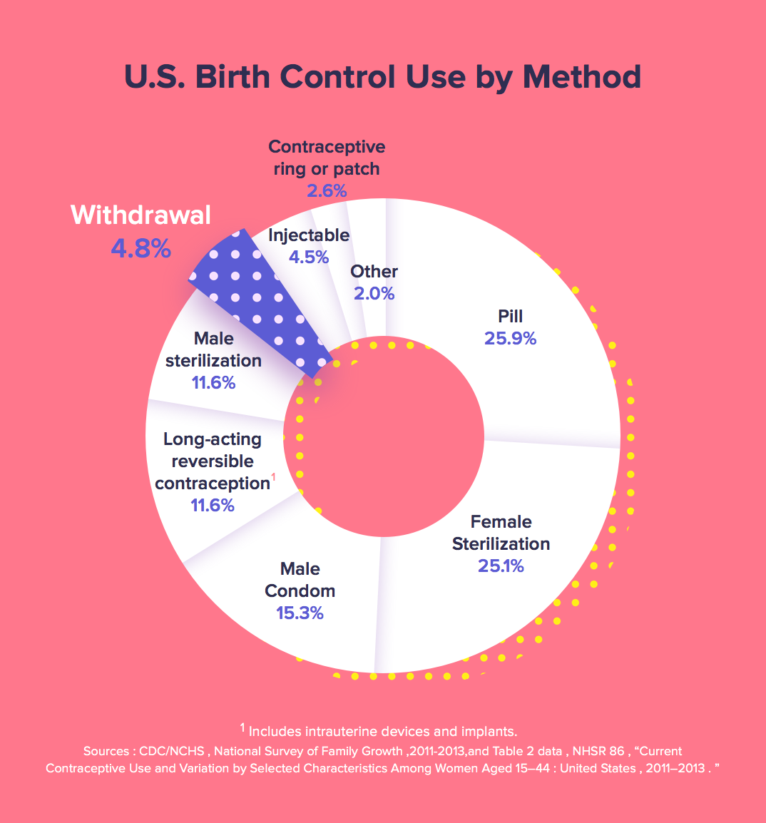 Pull Out Method Pregnancy Rate