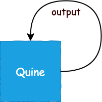 A program that has itself as output