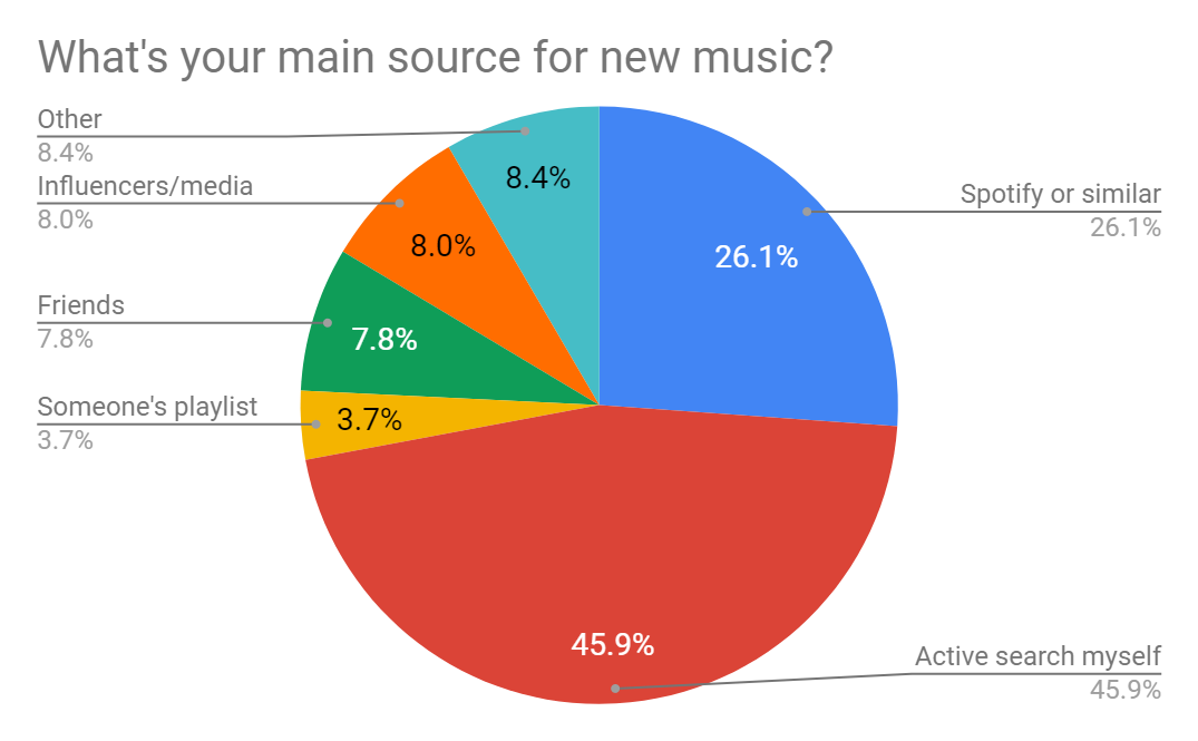Hear what I've found — A survey on music discovery - The