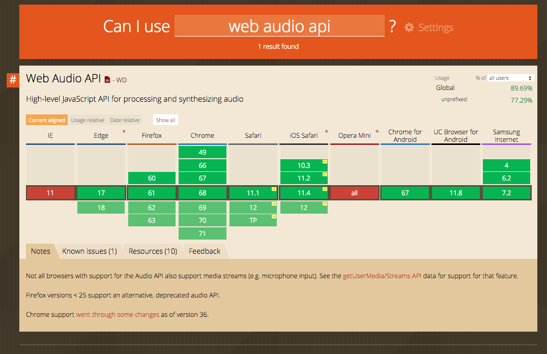All You Need to Know About the Web Audio API - Better