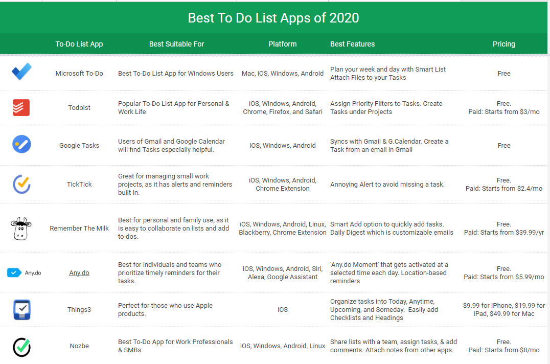 The 8 Best To Do List Apps 2020