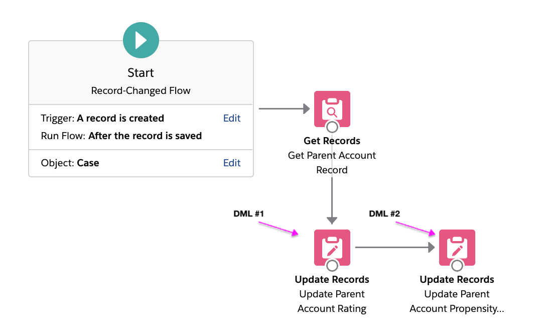 Example of a DML anti-pattern using Flow from the Architect Guide.