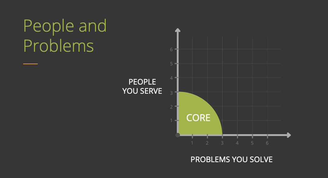 People you serve on the Y-Axis, Problems you serve on the X-Axis and the Core at the origin.