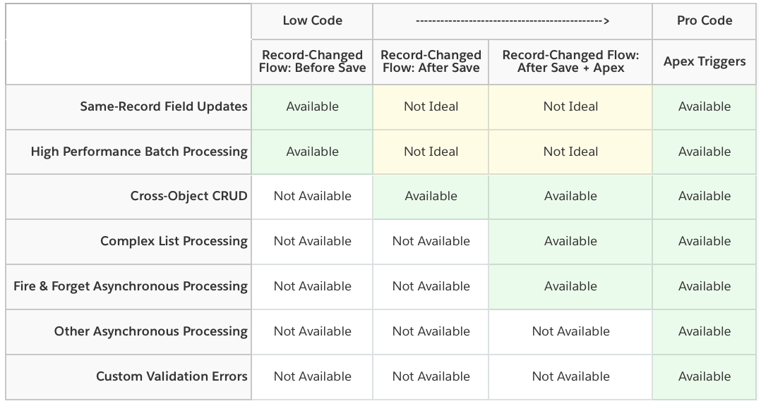 Comparison table of triggered automation tools from the Architect's Guide.