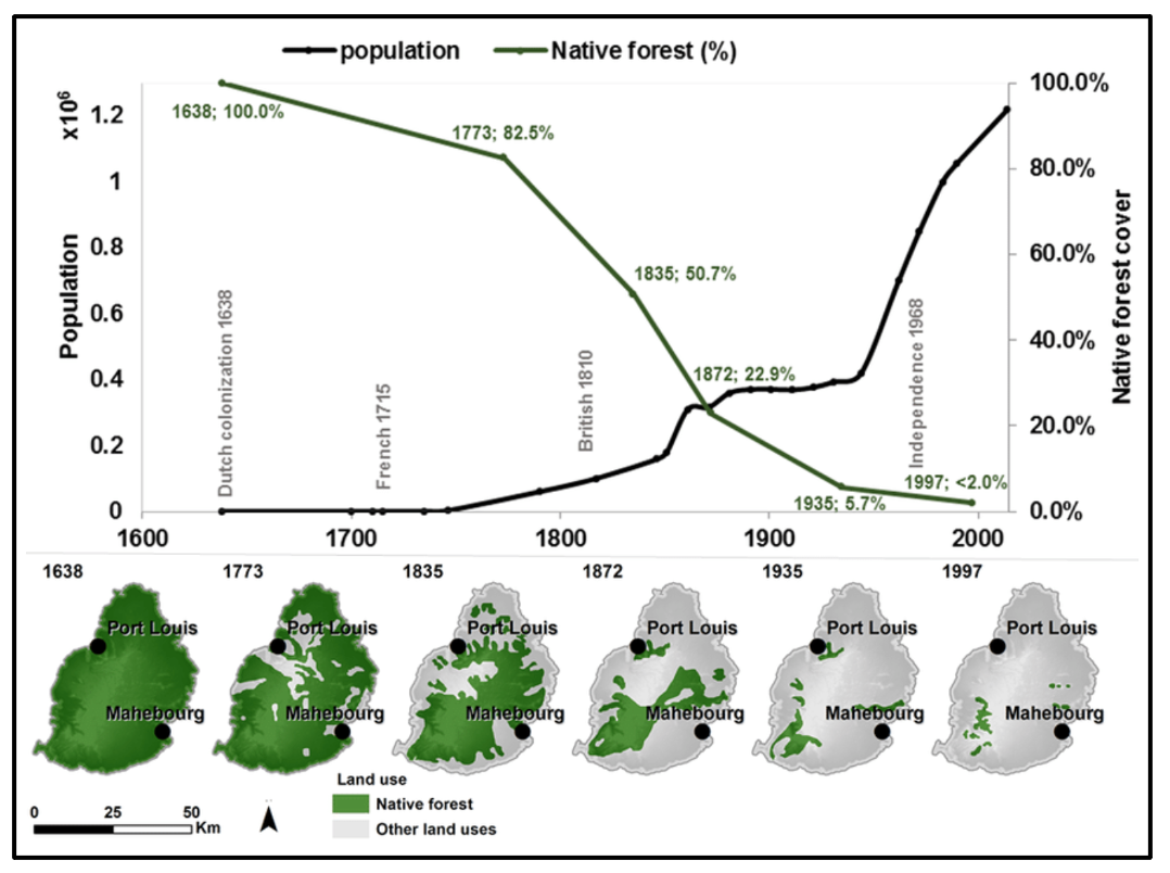 Trends in population growth and deforestation on Mauritius since human colonization.