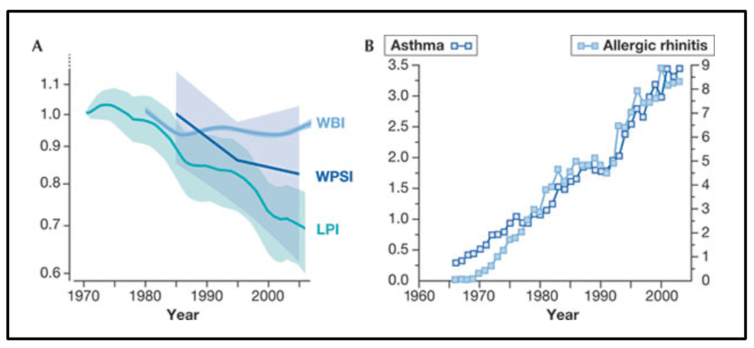 Two global trends: a decline of biodiversity and an increase of inflammatory diseases.