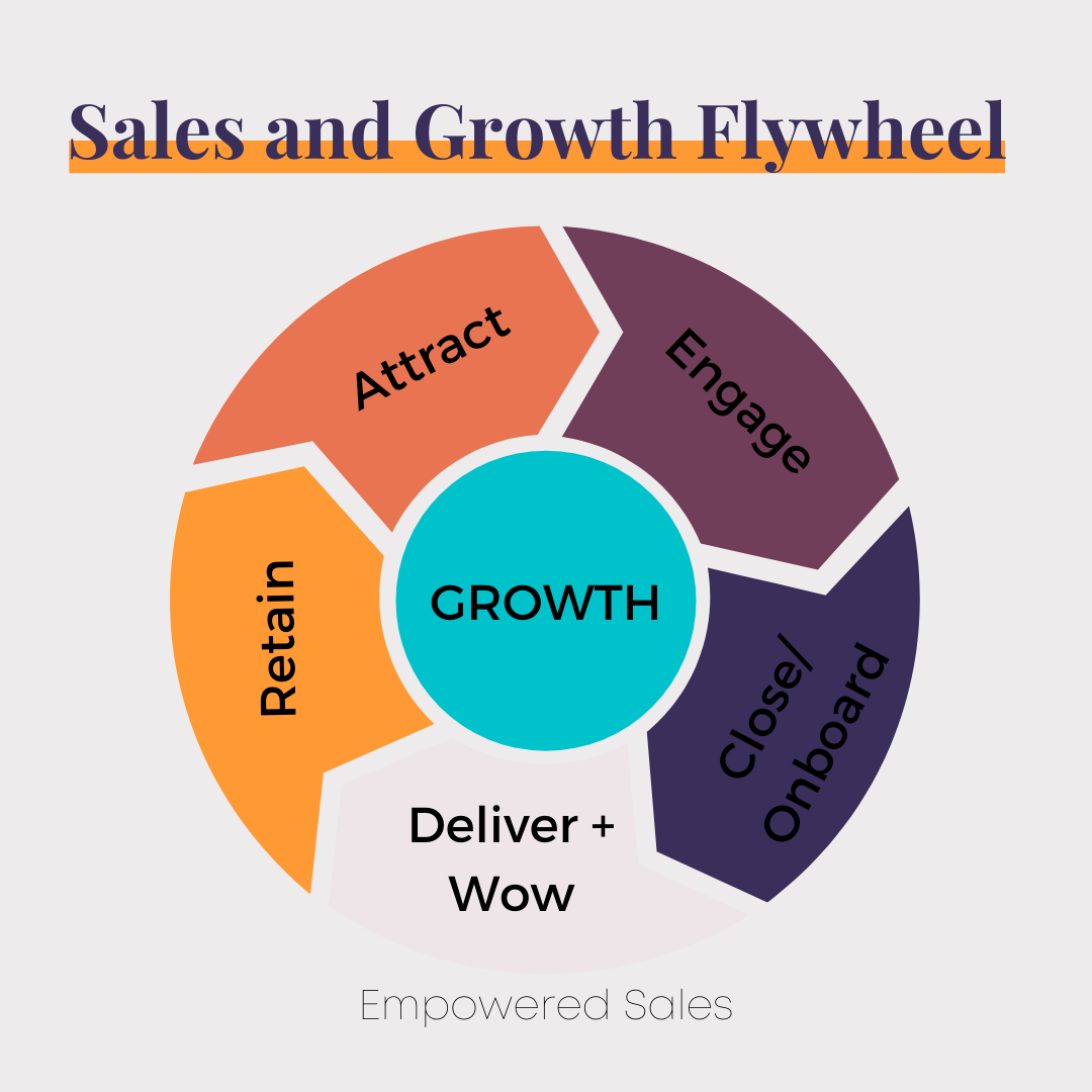sales and growth flywheel