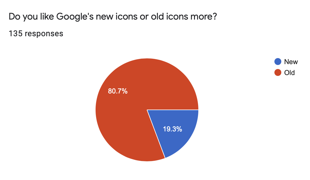 Graph showing that 80.7% of those surveyed like Google's old icons better