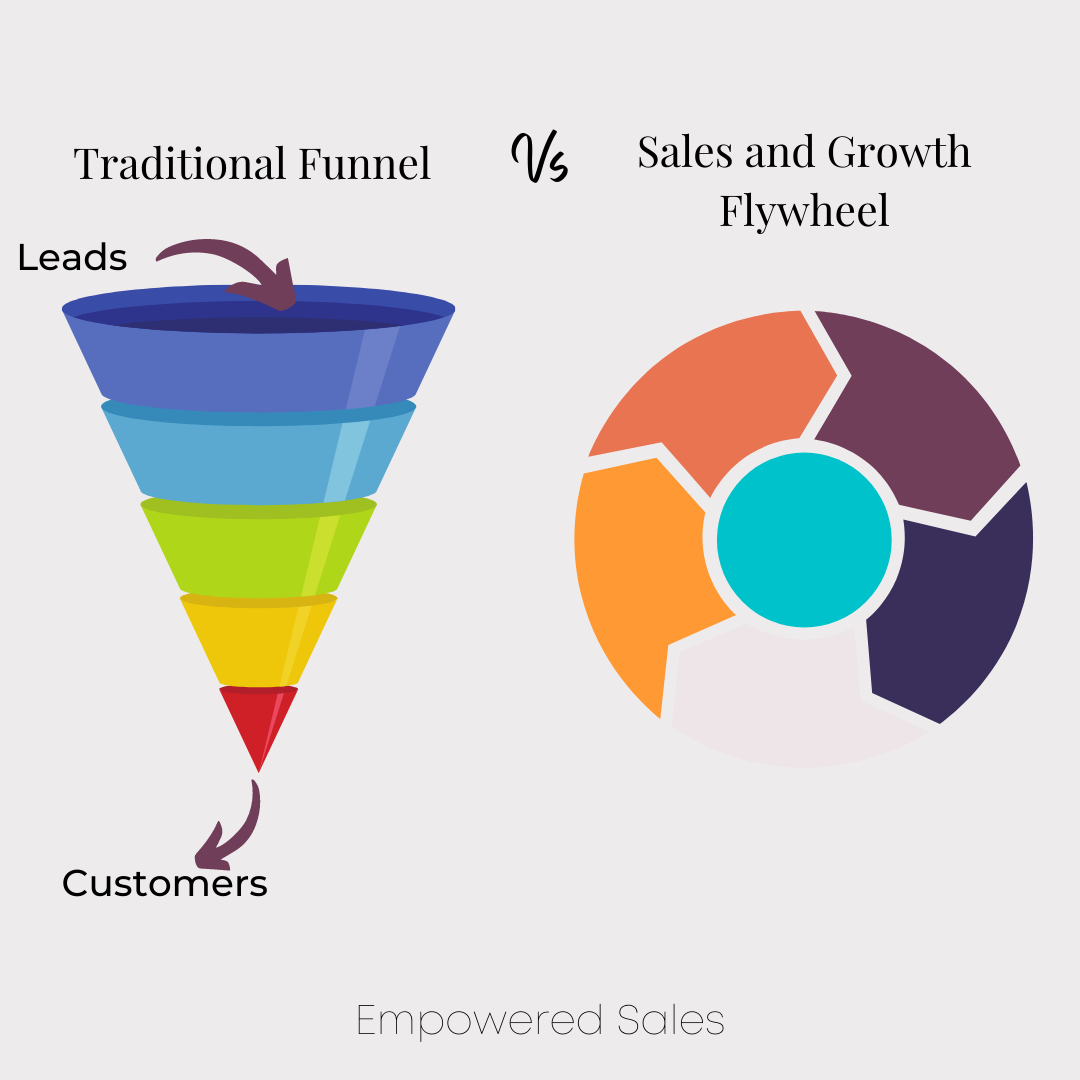 The traditional sales funnel vs the sales and growth flywheel