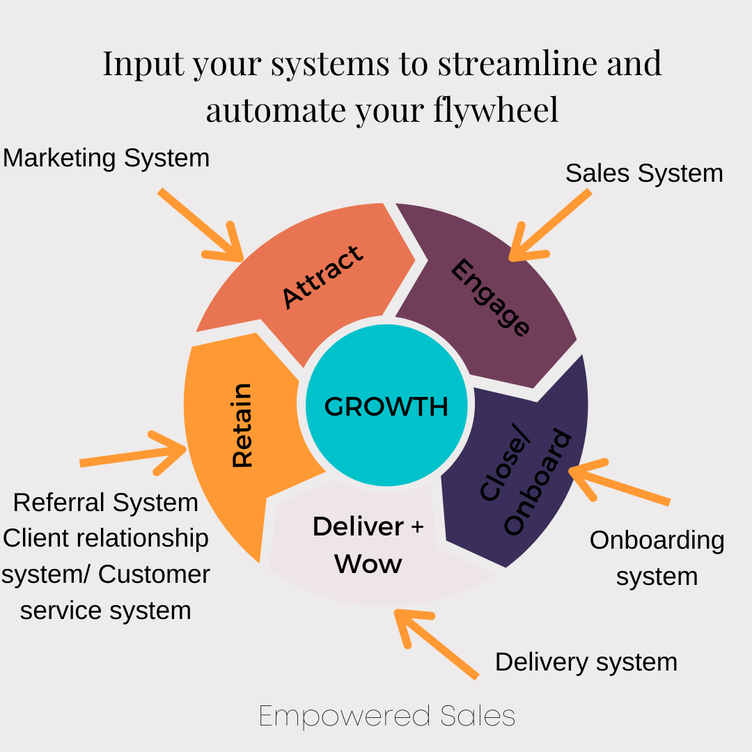 How to systemise and automate elements of your flywheel