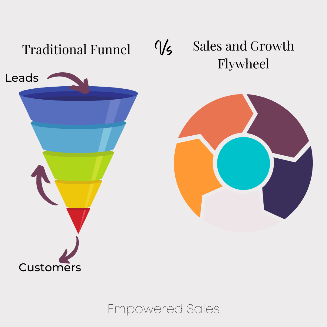 The traditional sales funnel vs the flywheel