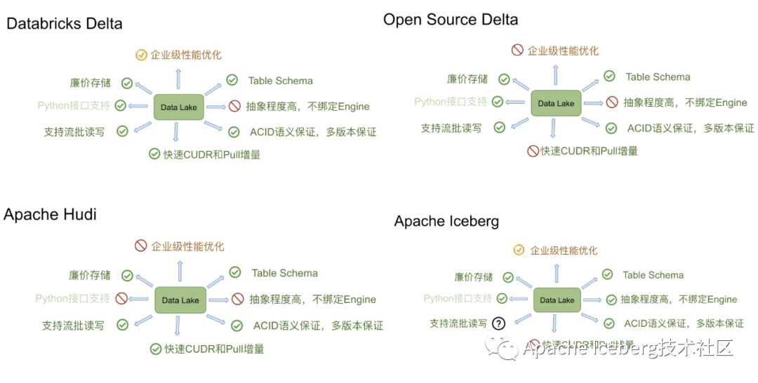 Comparison matrix from the post by Alibaba's engineer