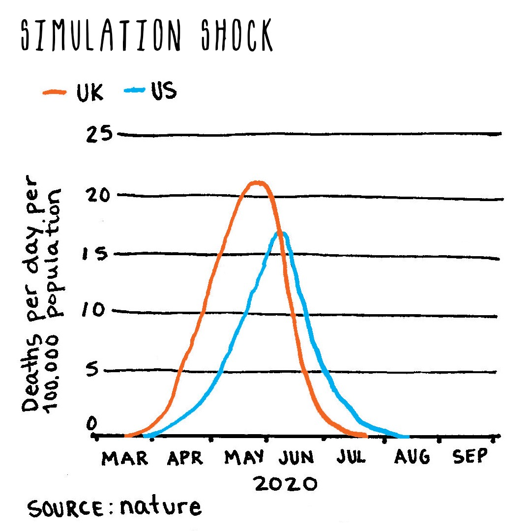 Steep curved line graph showing recorded and projected COVID-related deaths in UK and US for 2020, titled simulation shock.