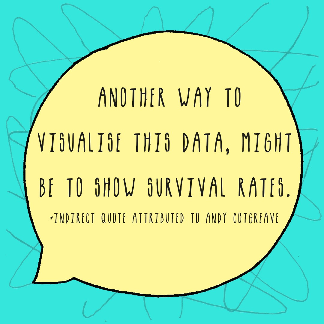 Another way to visualise this data, might be to show survival rates. Quote attributed to Andy Cotgreave.