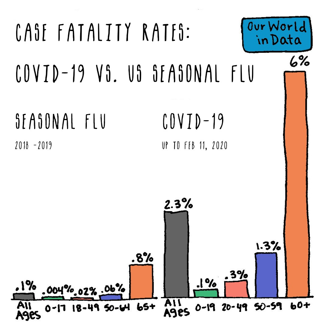 Two comparing bar graphs showing Seasonal Flu fatality rates in US 2018–19 and COVID-19 up to Feb 11 by ages categories.
