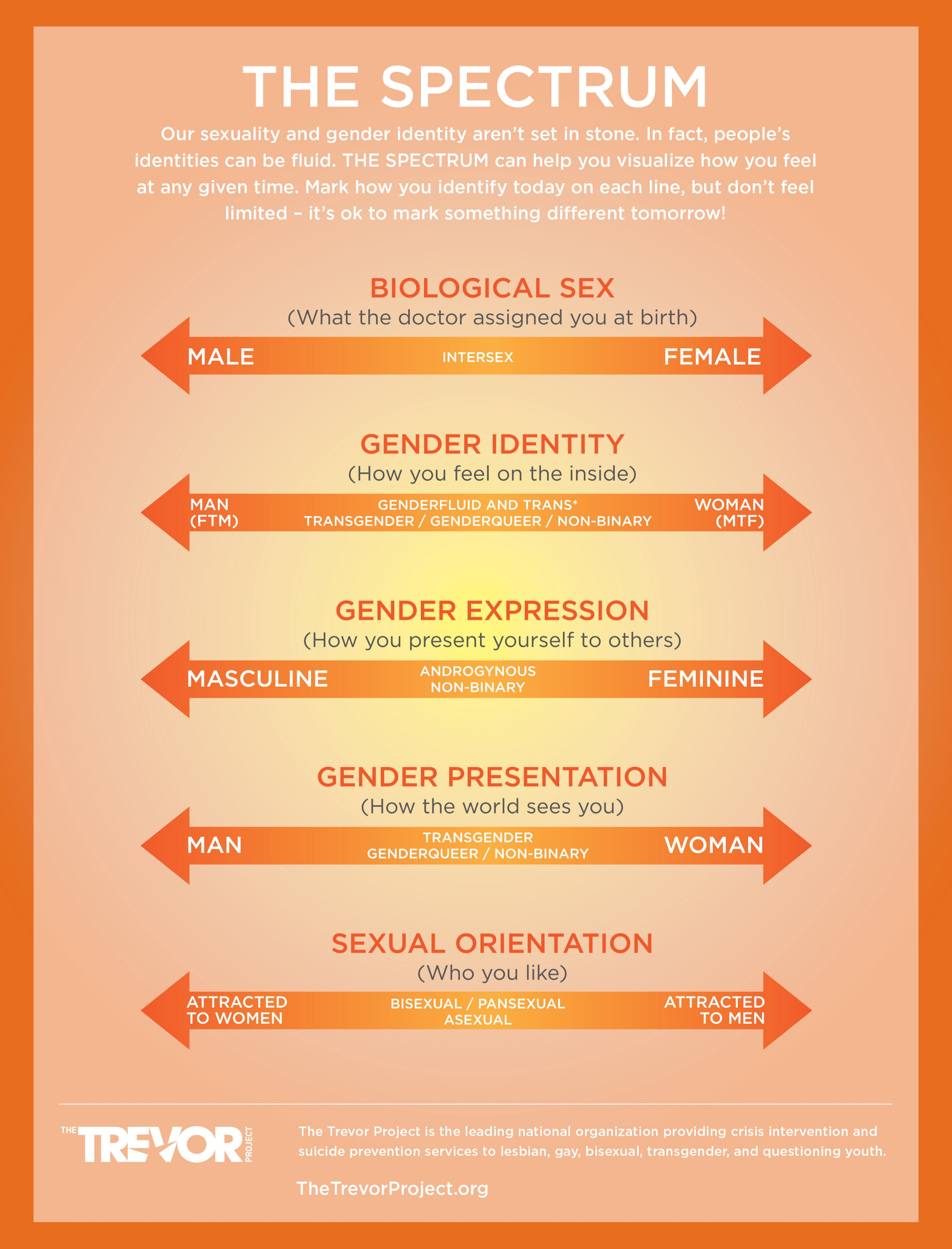 Infographic showing the sliding scales of how we individually feel about our gender and sexual identities