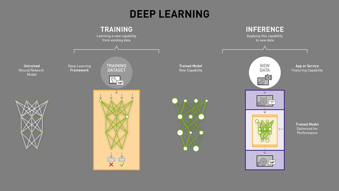 Application of Deep Learning in Front-end Web Development