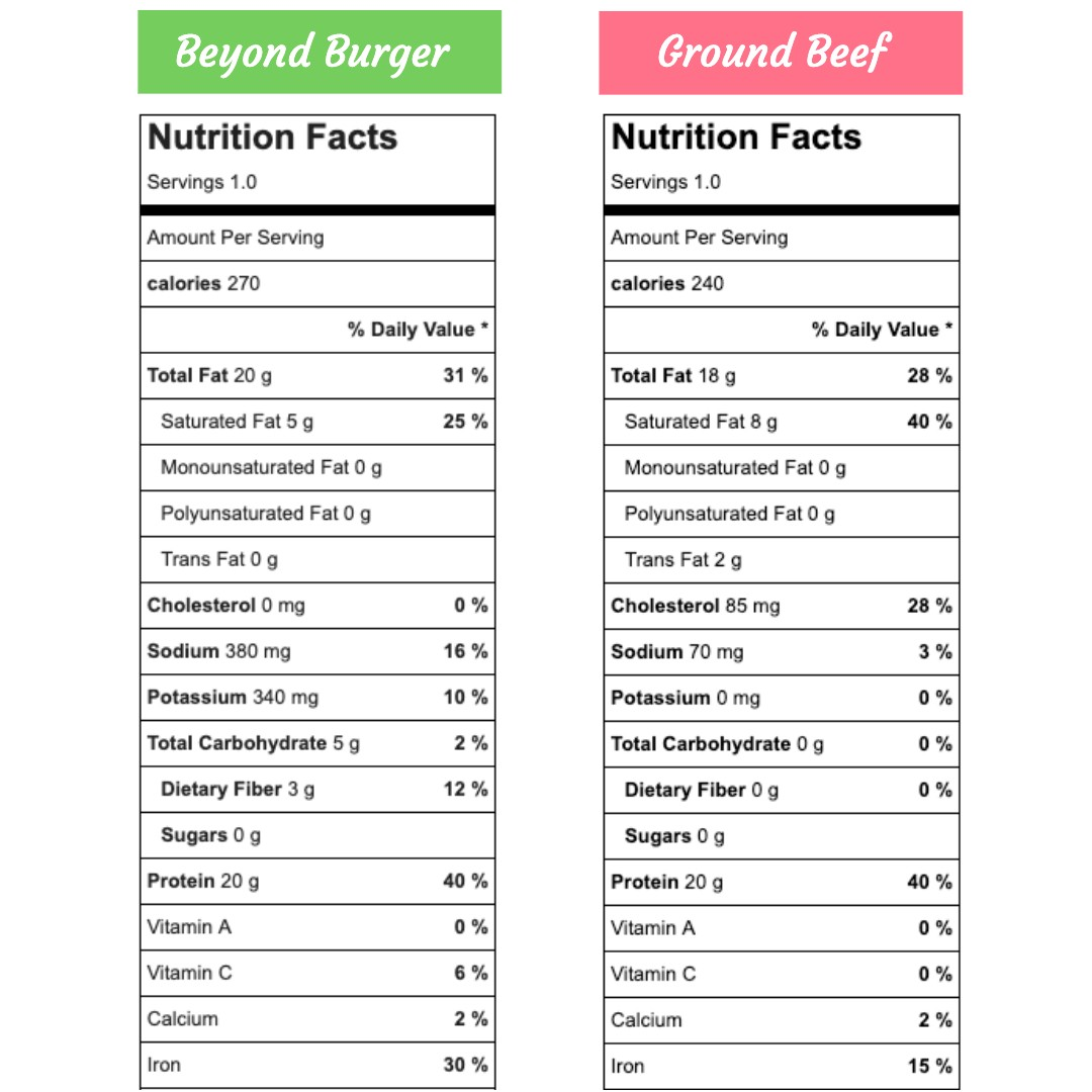 The Skinny And Fat On The Beyond Burger By Chana Davis Phd Medium,Tommy Pickles Maternal Grandparents