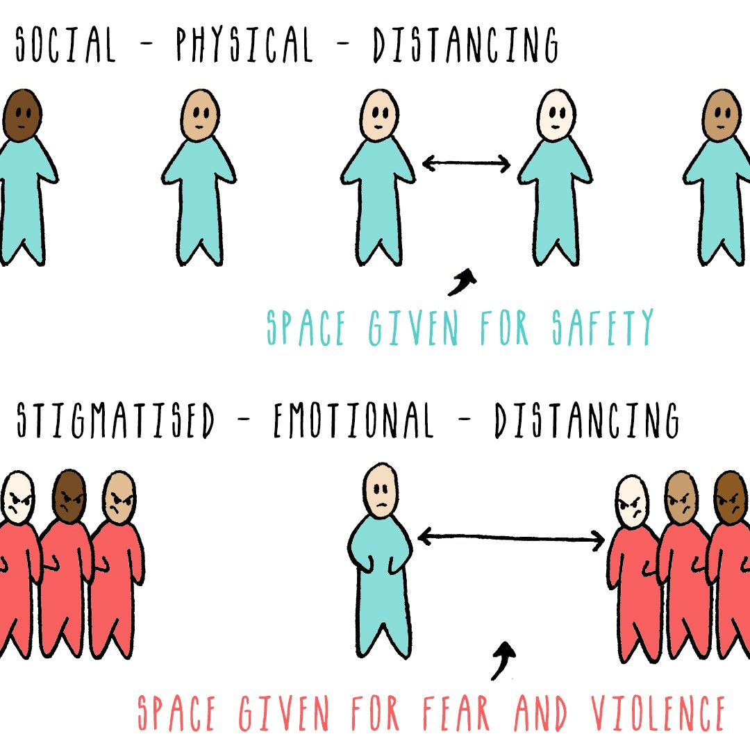 two images SOCIAL PHYSICAL DISTANCING SPACE GIVEN FOR SAFETY STIGMATISED EMOTIONAL Distancing space given for fear & violence