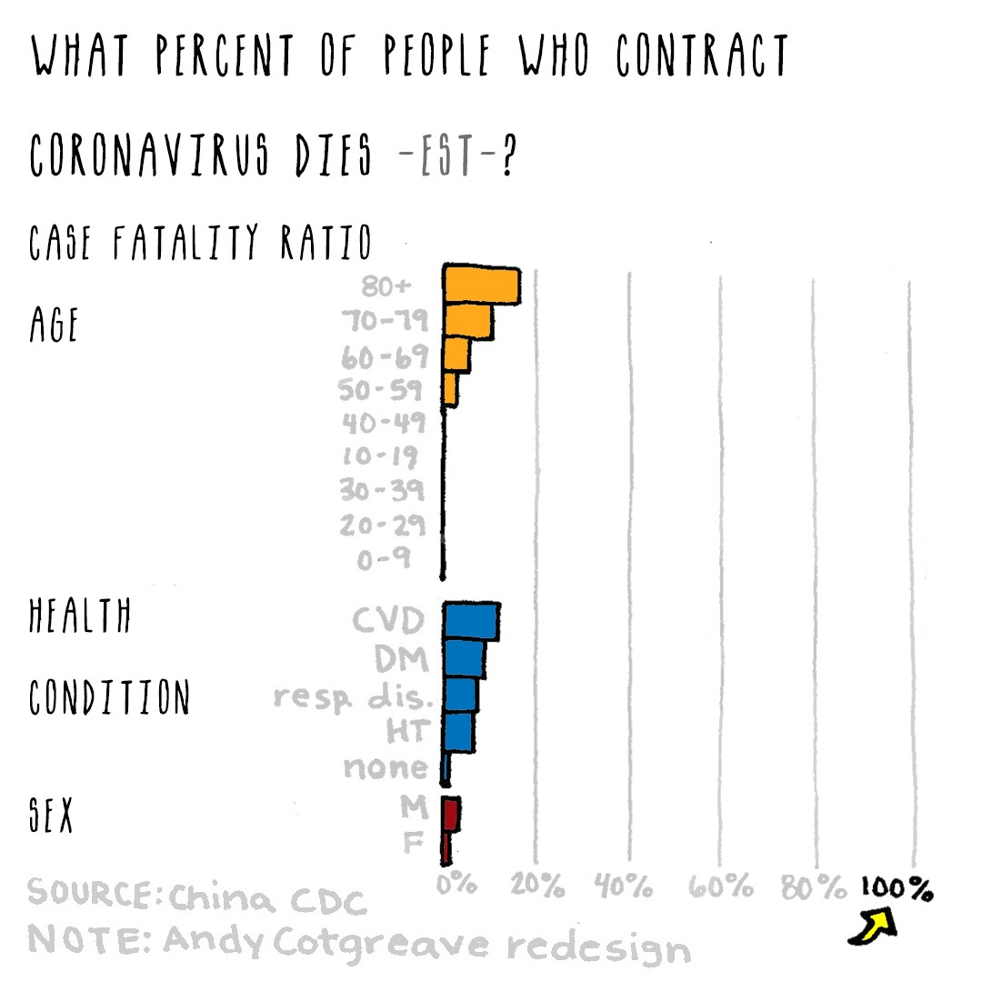 """Same bar graph title changed to """"what percent of people who contract coronavirus dies est.?"""" with axis now at 100%."""