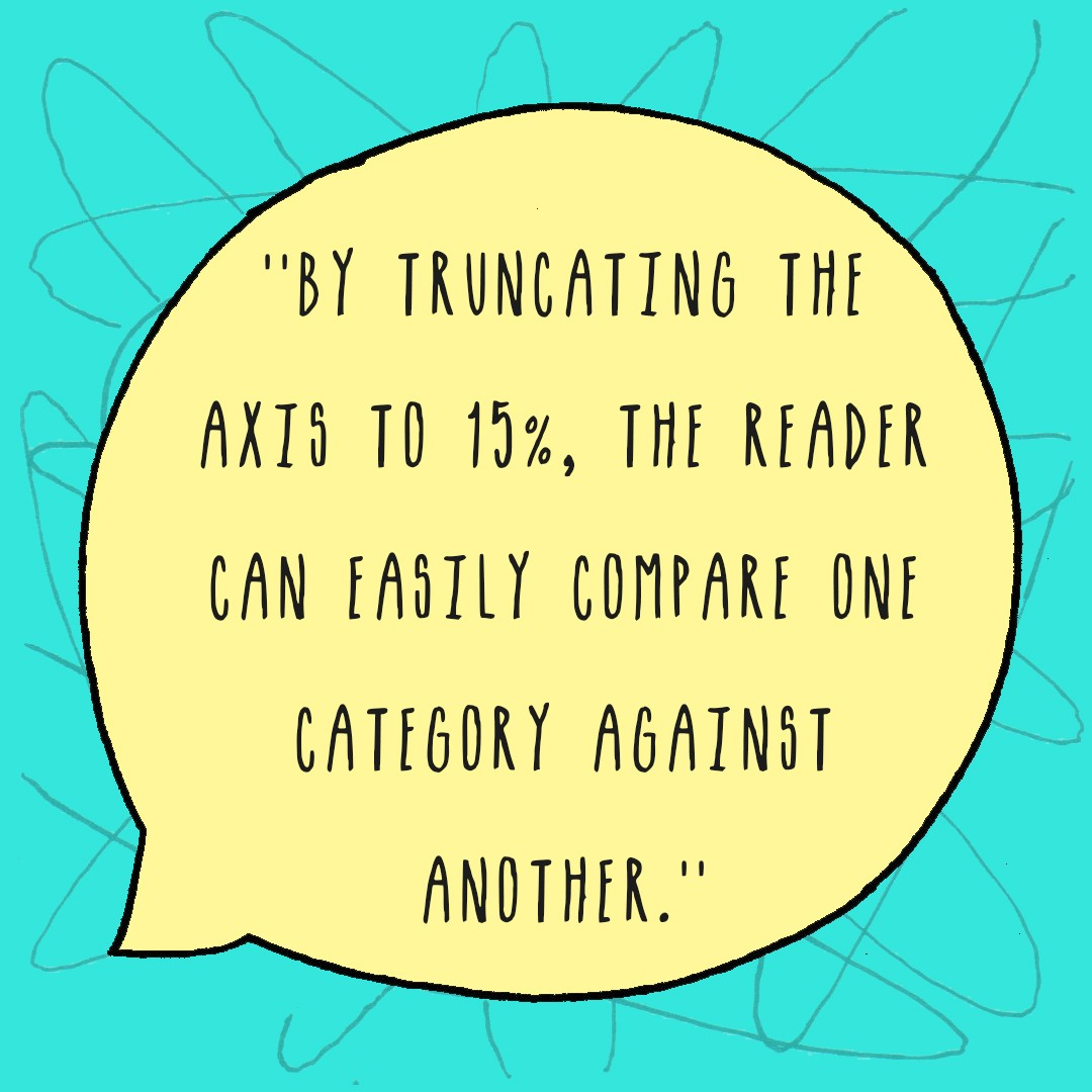 But this is not a mistake. By truncating the axis to 15%, the reader can easily compare one category against another.