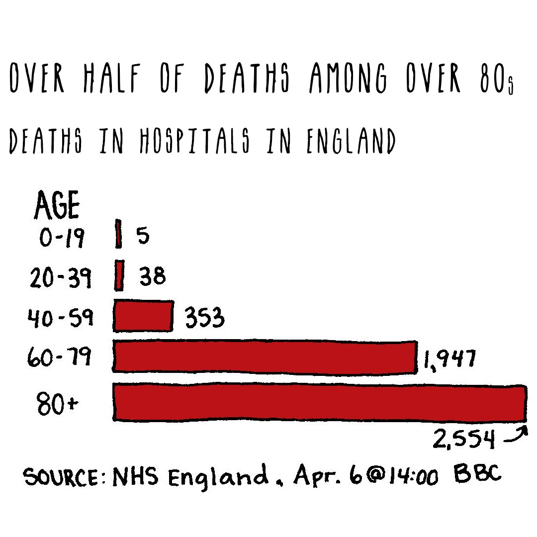 Bar graph of over half of deaths among over 80s. Deaths in hospitals in England, as of April 6. Age 80 plus deaths at 2,554.