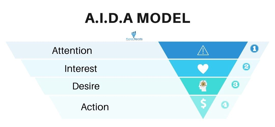 AIDA model — AIDA In Marketing
