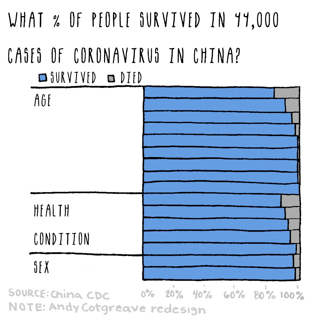 Previous bar graph flipped to show survival, titled What % of people survived in 44,000 cases of COVID in China, axis at 100%