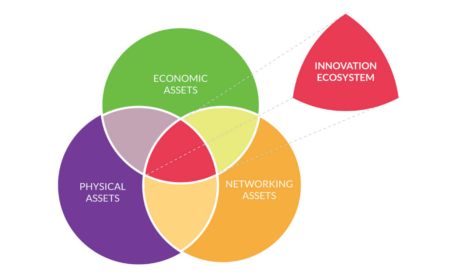 Innovation Ecosystems; Levelling Up