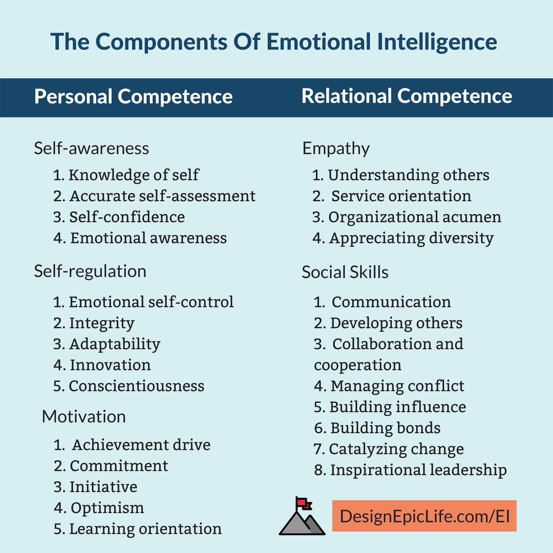 The Ultimate Guide To Emotional Intelligence To Be Happy And
