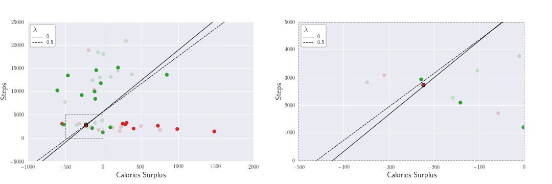 Analyzing my weight loss journey with machine learning