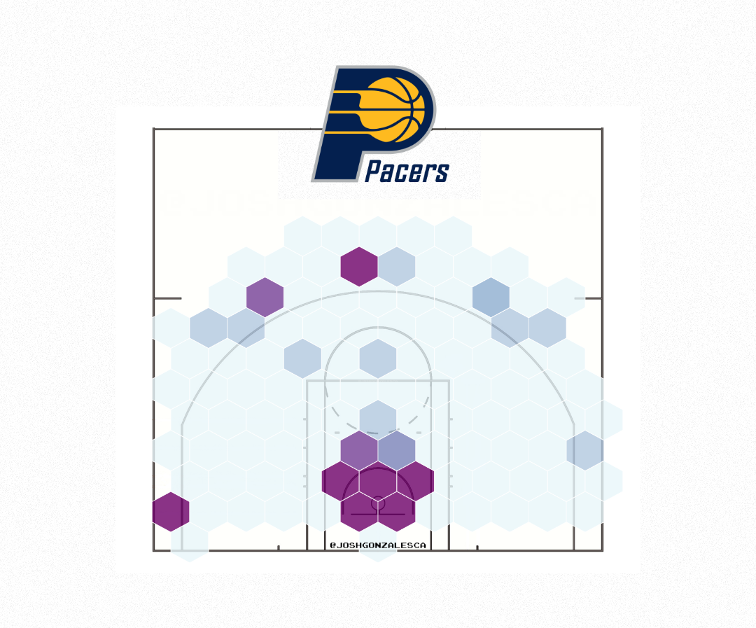 Indiana Pacers 2020 Shot Selection Chart- Pre-COVID-19