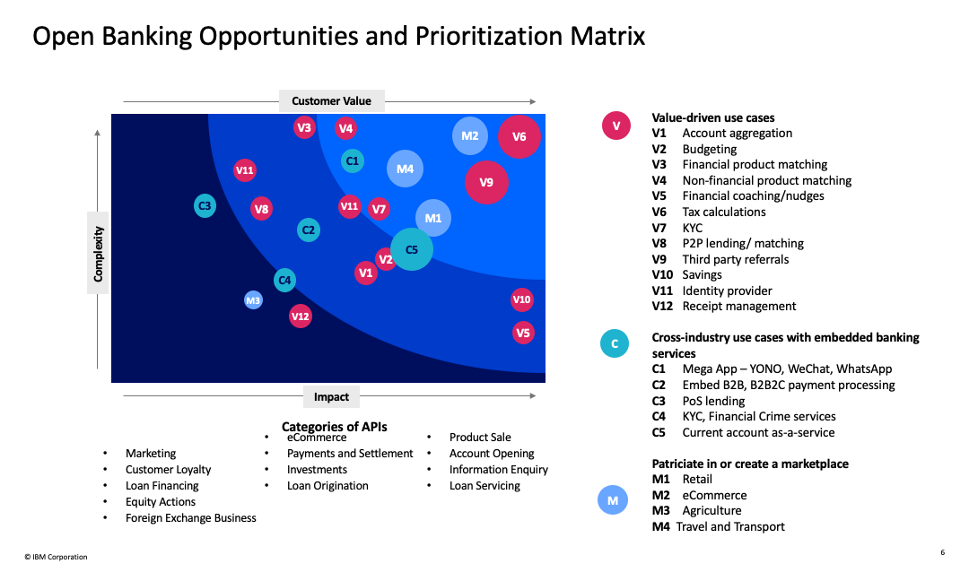 Opportunities and Prioritization Matrix