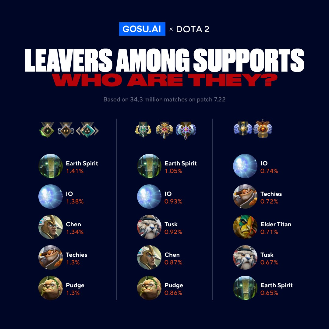 Leavers Among Supports Who Are They By Gosu Ai Medium