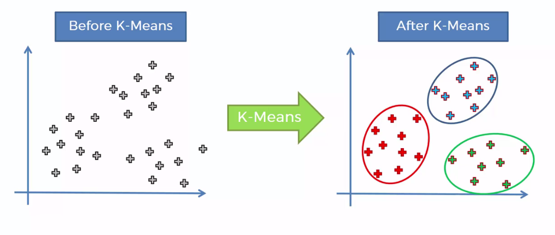 K Means Clustering : Identifying F R I E N D S in the World