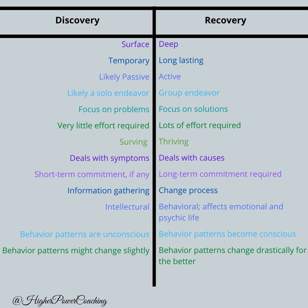chart showing the many differences between discovery and recovery (discovery is temporary, shallow and passive)