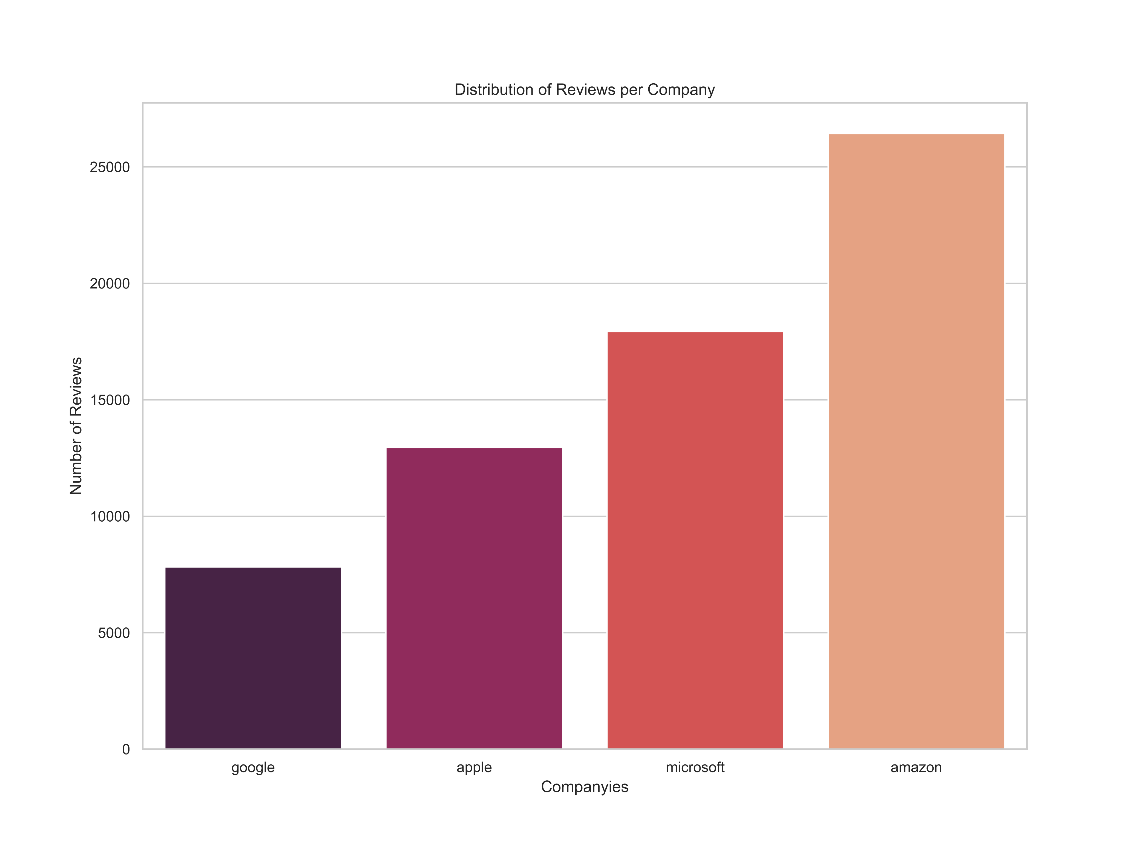 Analyzing Employee Reviews: Google vs Amazon vs Apple vs