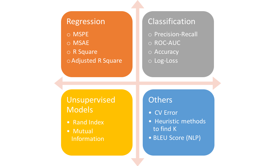 Choosing the Right Metric for Evaluating Machine Learning