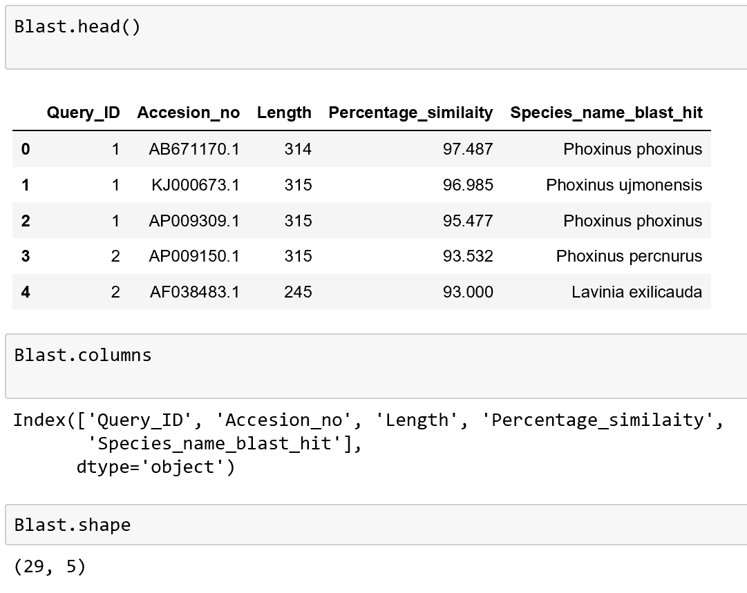 How to Filter Rows of a Pandas DataFrame by Column Value