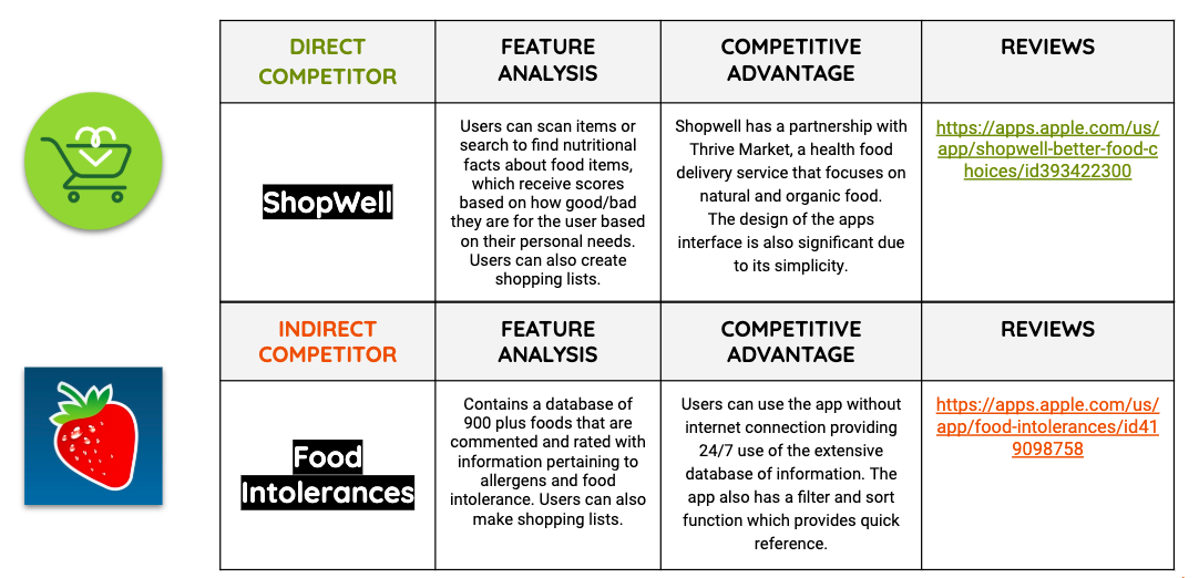 Eat Well Competitior Analysis