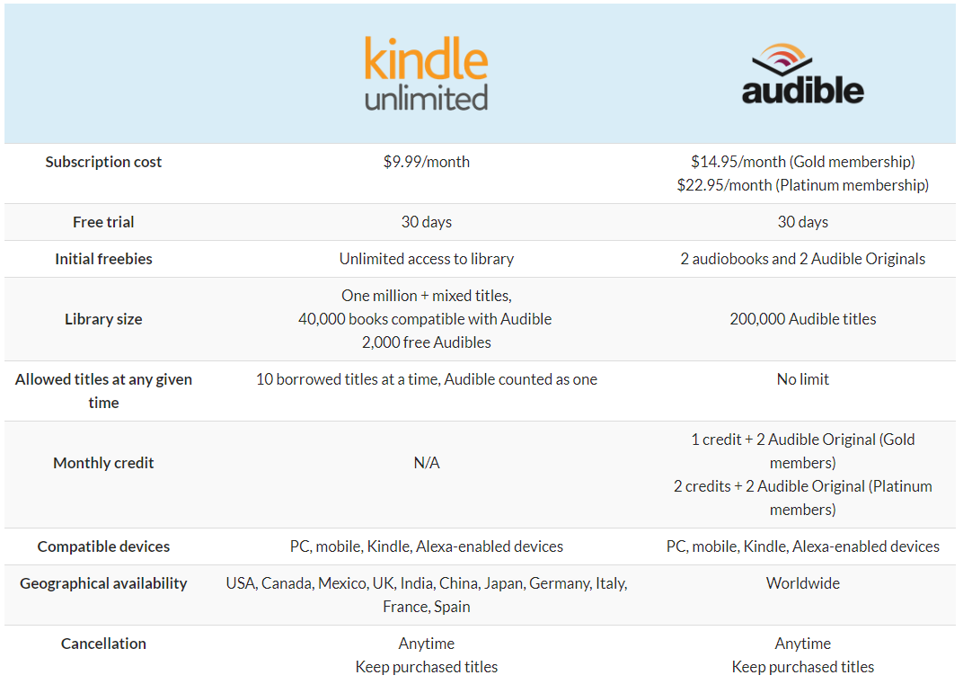Kindle Unlimited VS Audible — Which is Better for Audiobooks