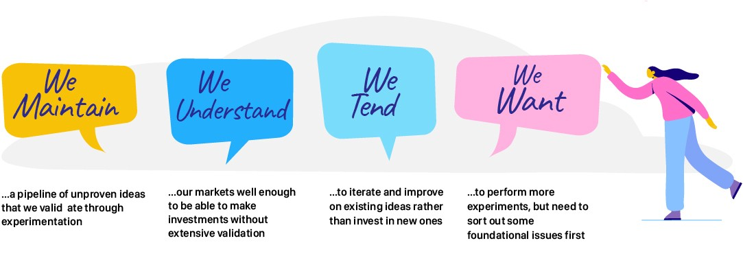 "Graphic summarising the user testing process. ""We Maintain"", ""We Understand"", ""We Tend"" and ""We Want""."