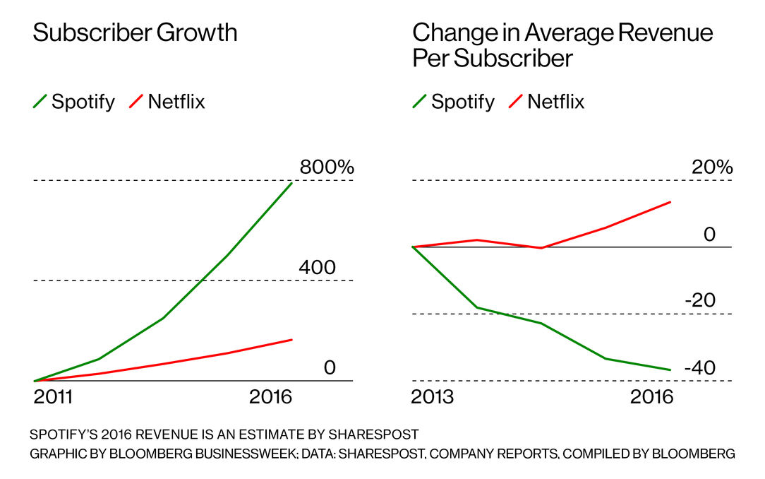 The Spotify profit problem, and three ways they'll solve it