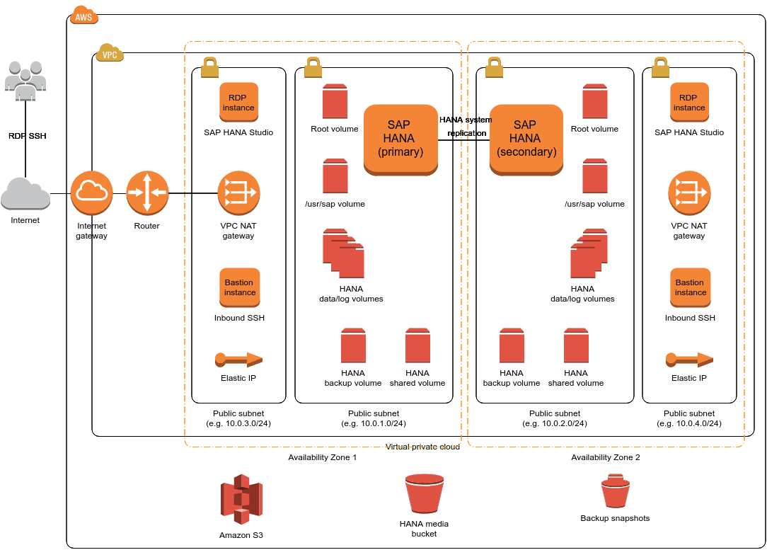 Aws Architecture Diagram  U2014 With 2019 New Icons  U0026 Over 50 Examples