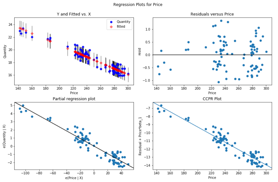 Price Elasticity of Demand, Statistical Modeling with Python