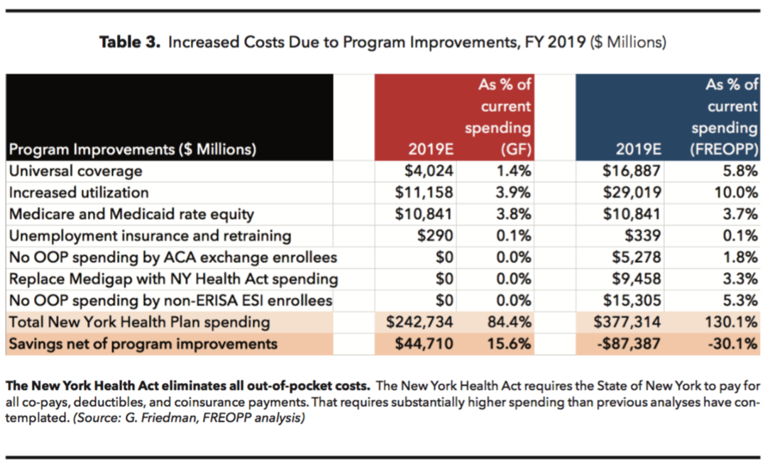 The Price of Single Payer Health Care in New York - FREOPP org